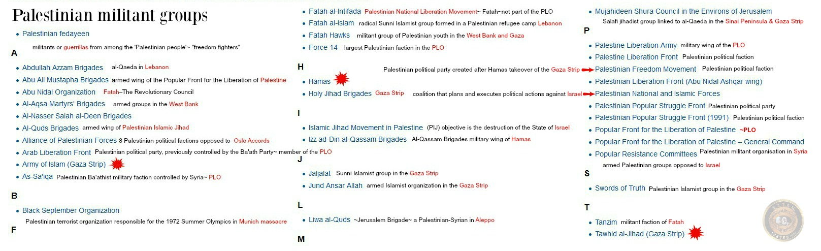 palistinian militant groups