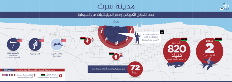 16-08-14-Amaq-IS-claims-to-still-control-4-neighborhoods-in-Sirte-Libya-768x274